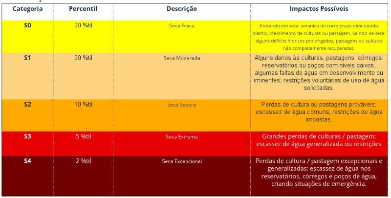 Tabela: Agência Nacional das Águas