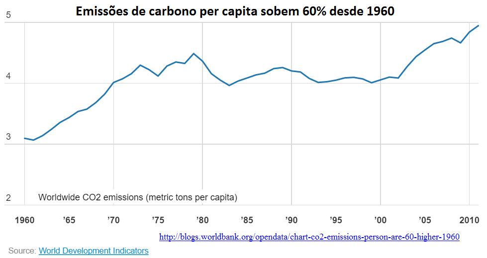 Emissão de carbono per capita sobem 60% desde 1960