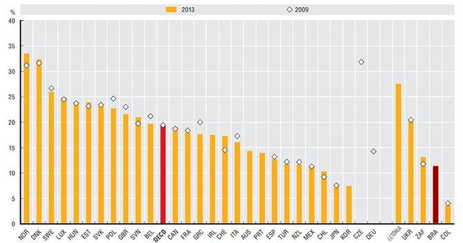 Relação entre o total de servidores e a população economicamente ativa  Gráfico: Fundação Perseu Abramo